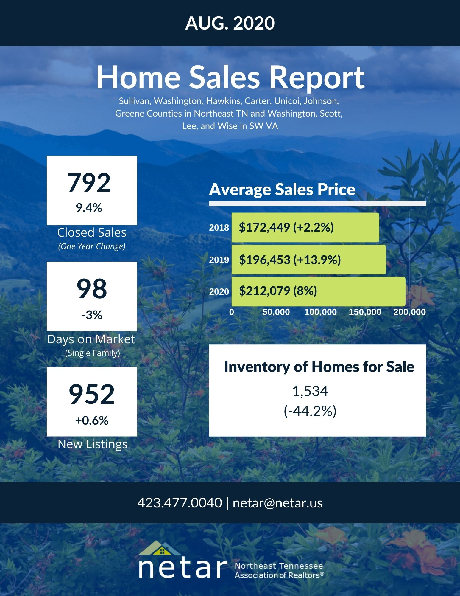 Aug. Home SalesJPG