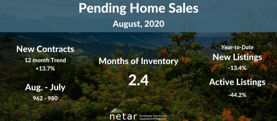 Aug. Pending Sales Report