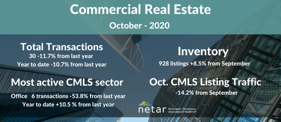 October Commercial Report