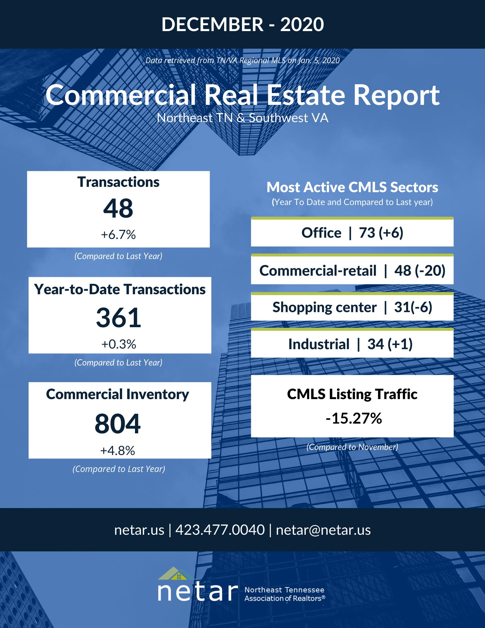 Dec CRE Report