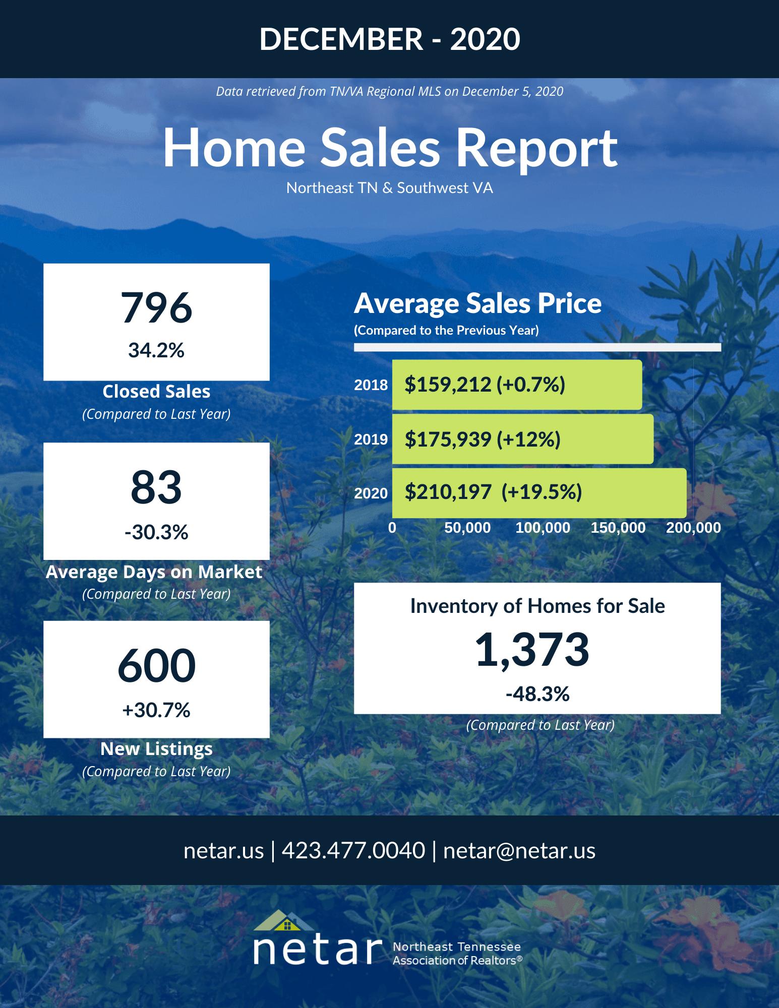 Dec Home Sales 2