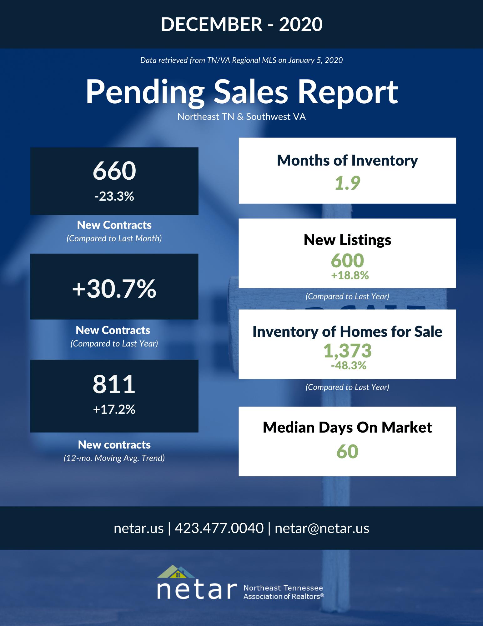 December Pending Sales