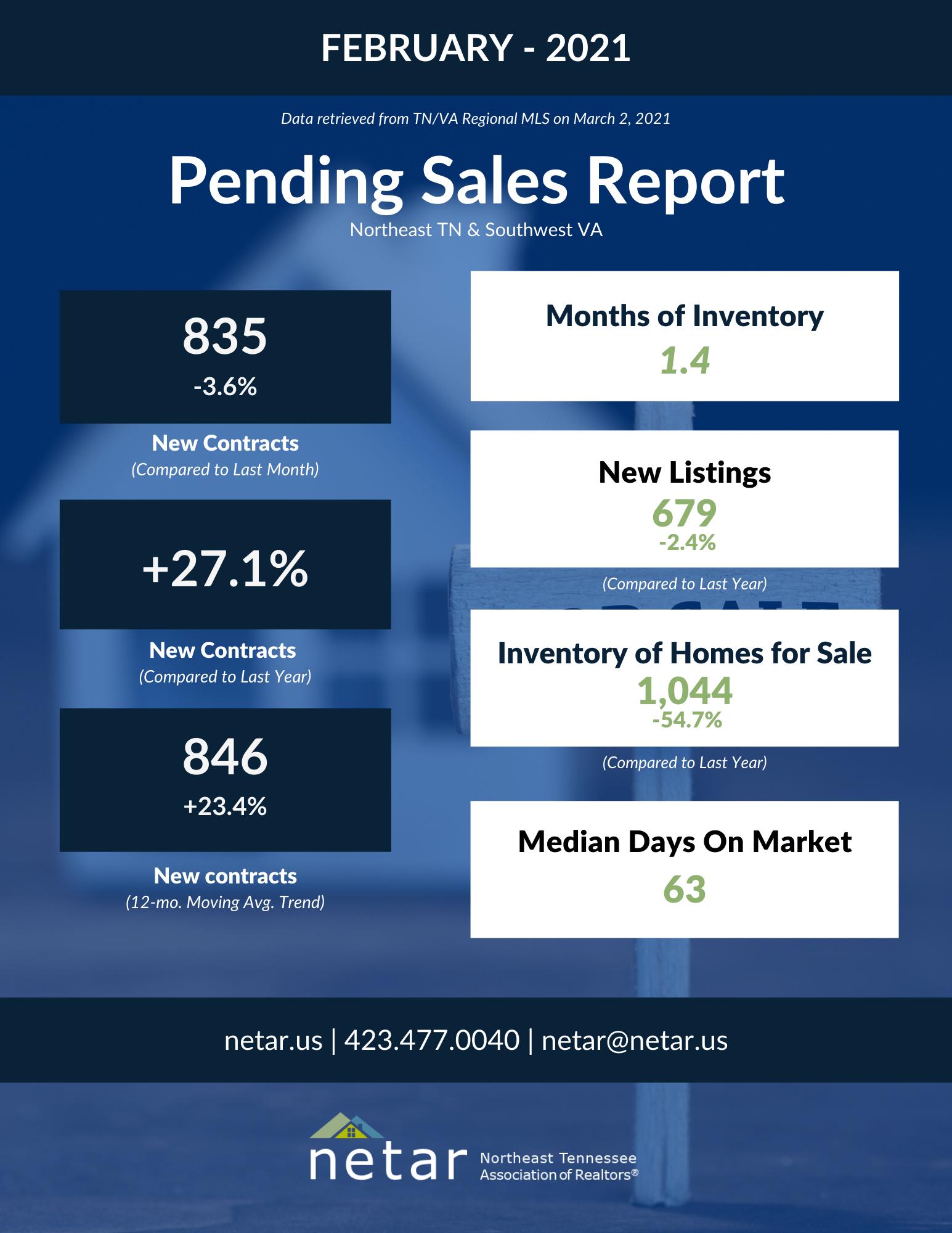Feb 2021 Pending Sales