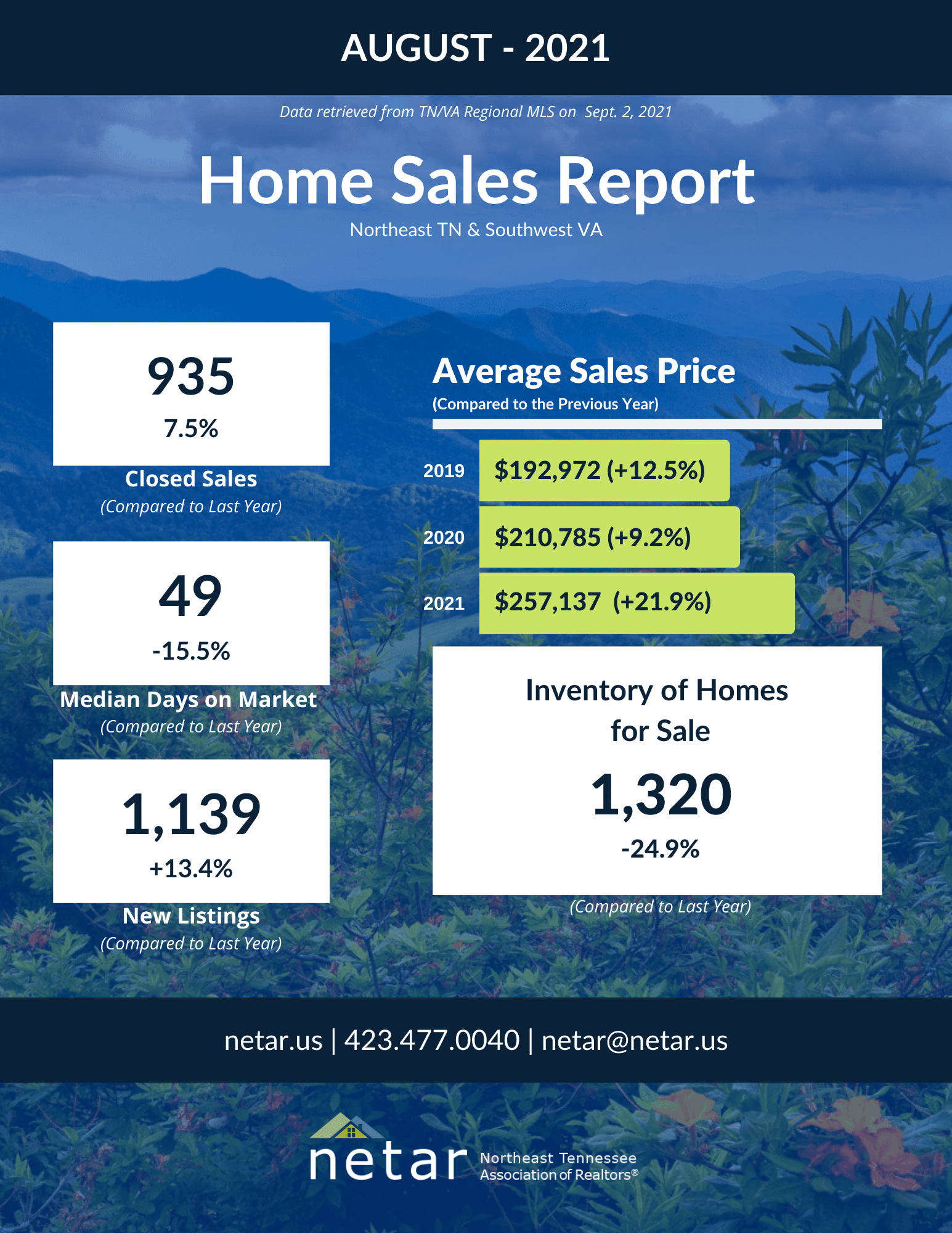 Aug 2021 Homes Sales Marquee