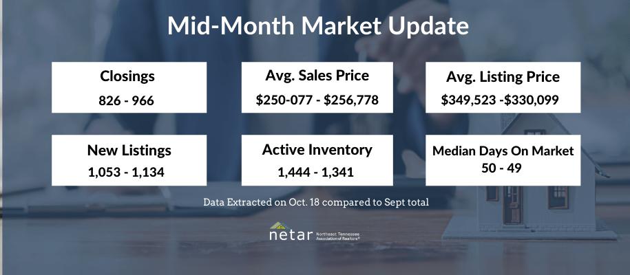 Sept. mid-month market update
